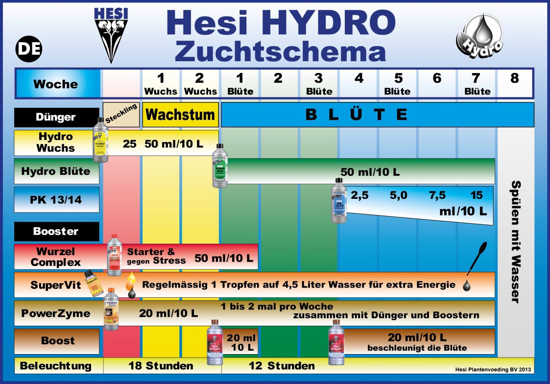 HESI Hydro Zuchtschema